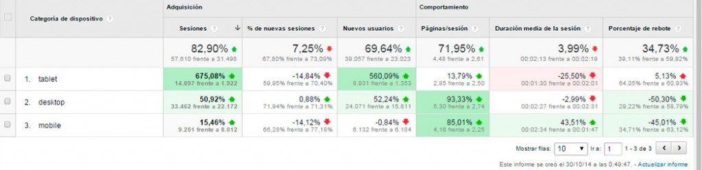 Comparativa de dispositivos en google analytics