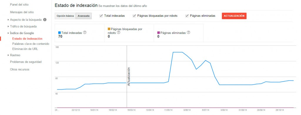 estado de indexación - Google Webmaster Tools