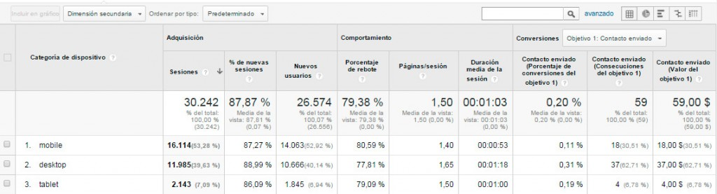 Google Analytics - Audiencia - Movil - Vision general